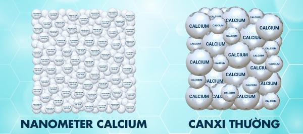 Nano Canxi có kích thước siêu nhỏ và linh hoạt hơn Canxi thường