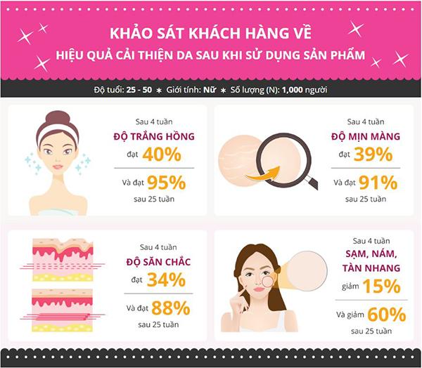 Bảng khảo sát sự thay đổi của làn da trước và sau khi sử dụng